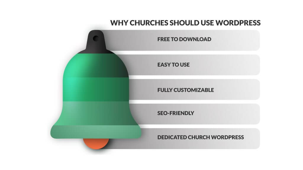 This is why you want a free church wordpress theme